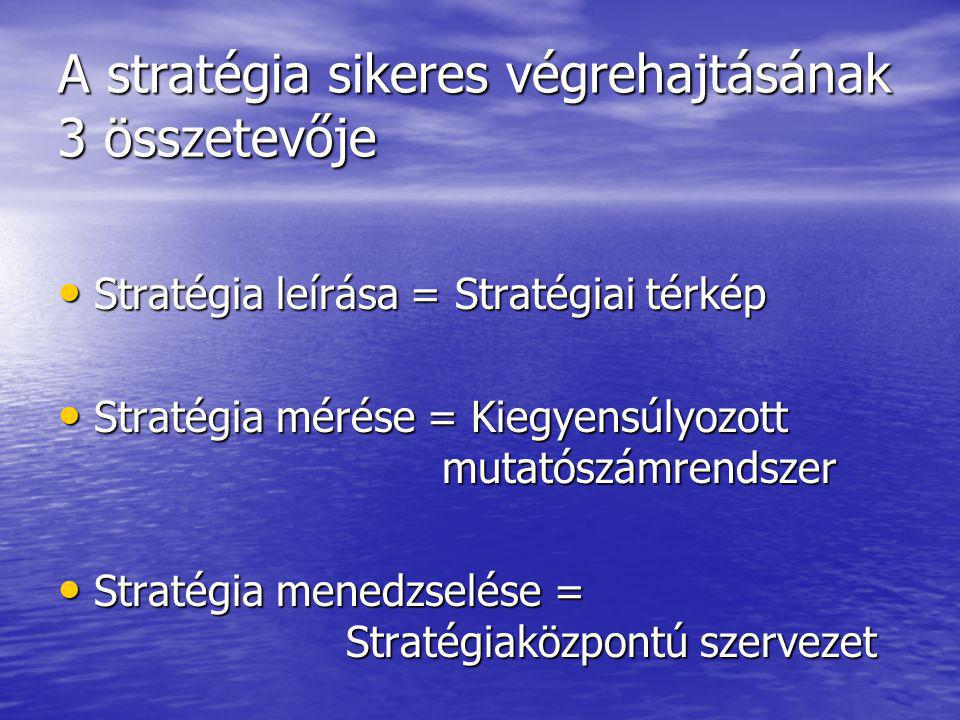 A stratégia sikeres végrehajtásának 3 összetevője