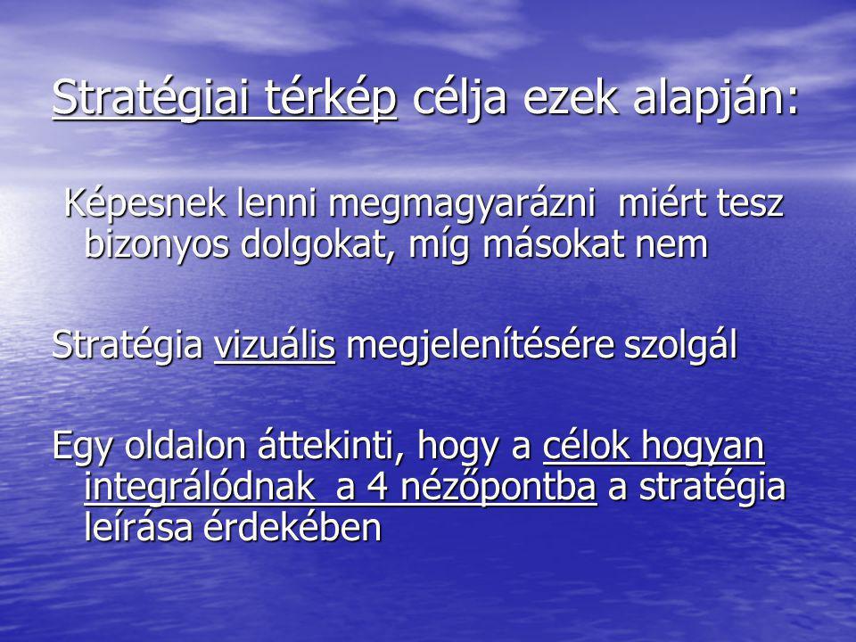 Stratégiai térkép célja ezek alapján: