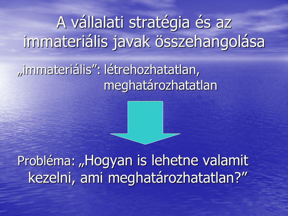 A vállalati stratégia és az immateriális javak összehangolása