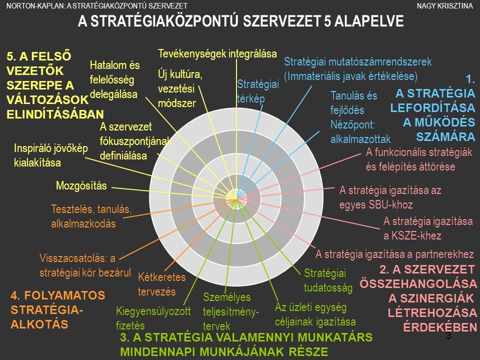 A STRATÉGIAKÖZPONTÚ SZERVEZET 5 ALAPELVE