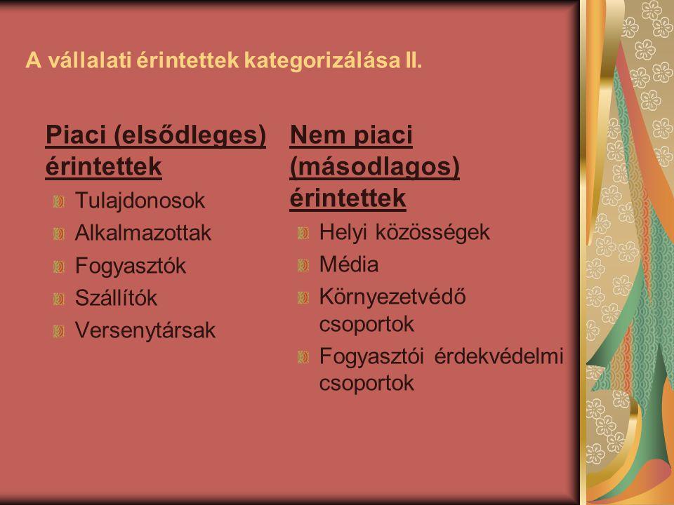 A vállalati érintettek kategorizálása II.