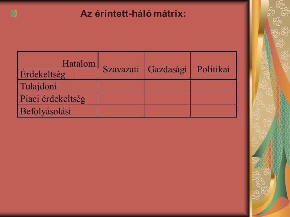Az érintett-háló mátrix: