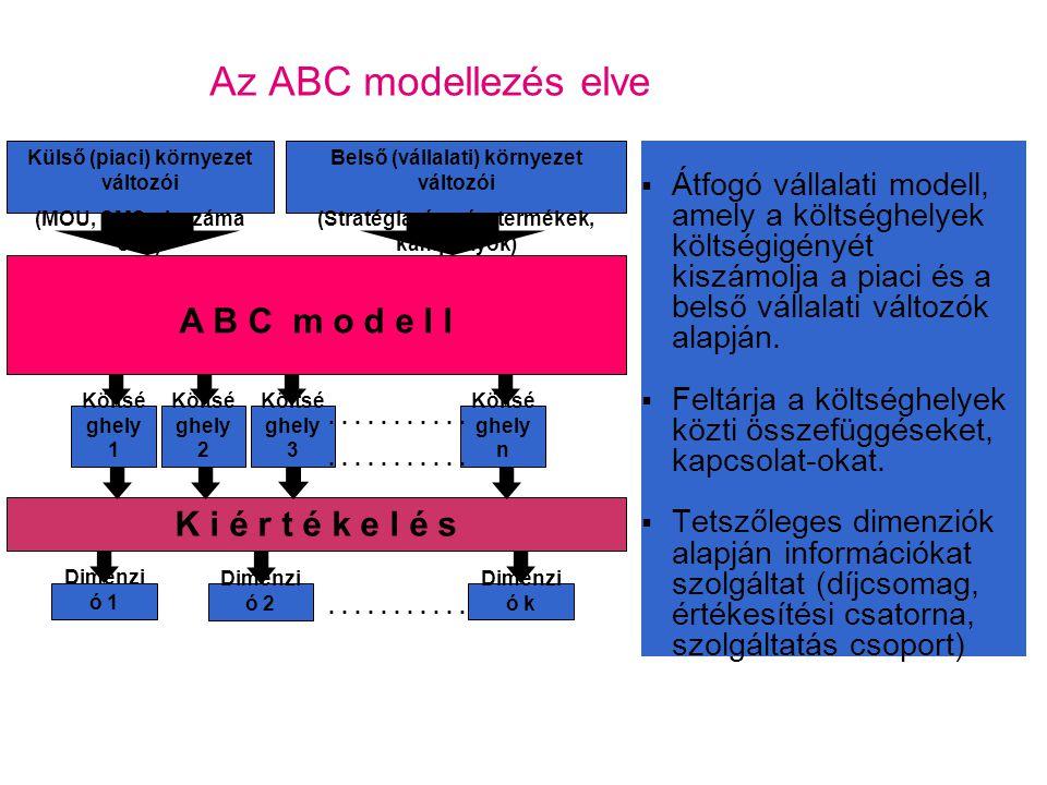 Az ABC modellezés elve A B C m o d e l l K i é r t é k e l é s