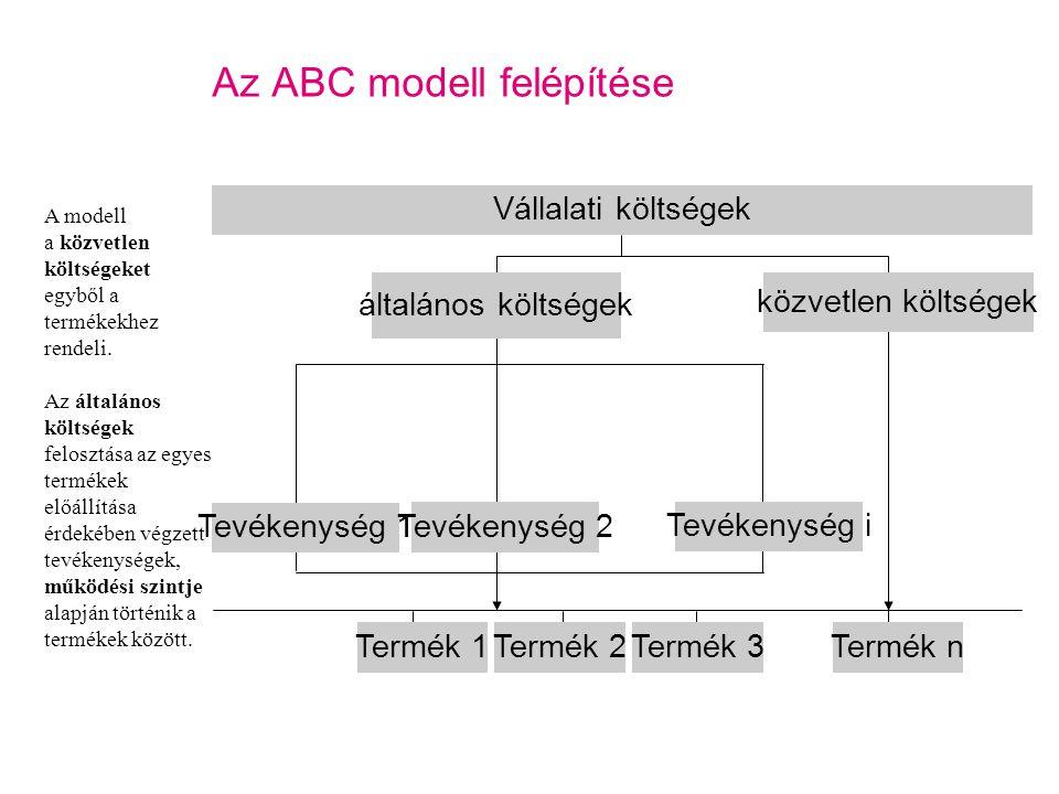 Az ABC modell felépítése