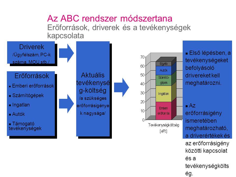 Az ABC rendszer módszertana Erőforrások, driverek és a tevékenységek kapcsolata