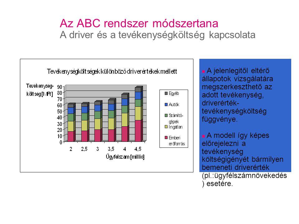 Az ABC rendszer módszertana A driver és a tevékenységköltség kapcsolata