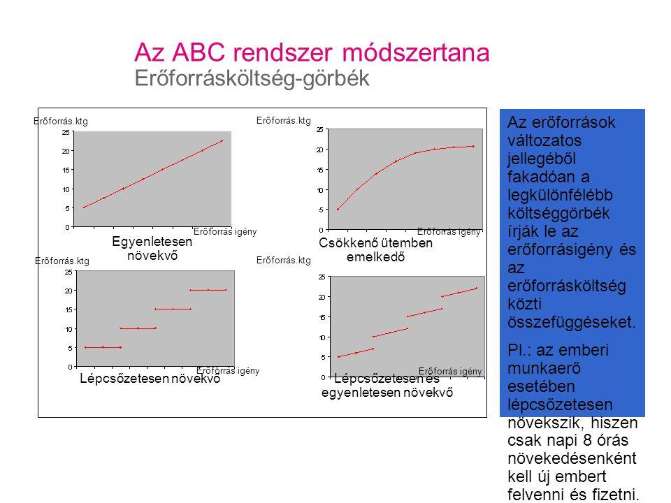 Az ABC rendszer módszertana Erőforrásköltség-görbék
