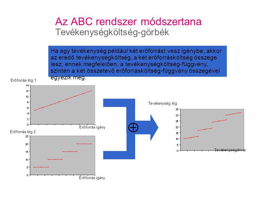 Az ABC rendszer módszertana Tevékenységköltség-görbék