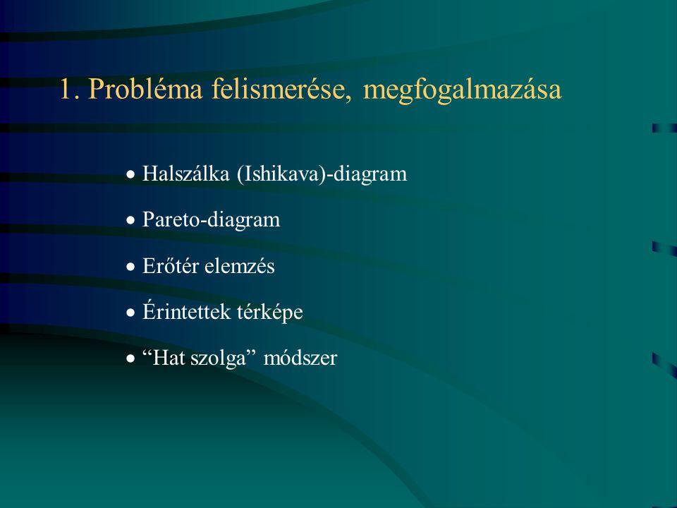 1. Probléma felismerése, megfogalmazása