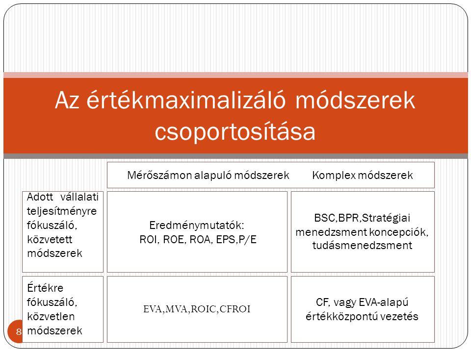 Az értékmaximalizáló módszerek csoportosítása