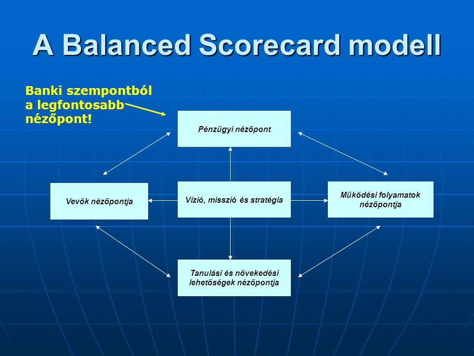 A Balanced Scorecard modell