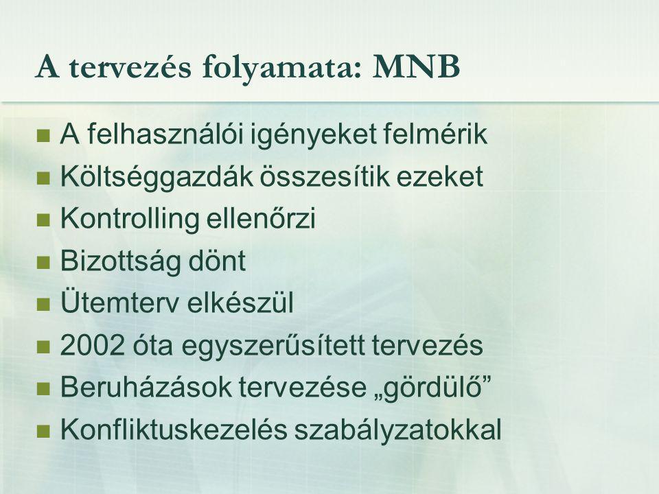 A tervezés folyamata: MNB