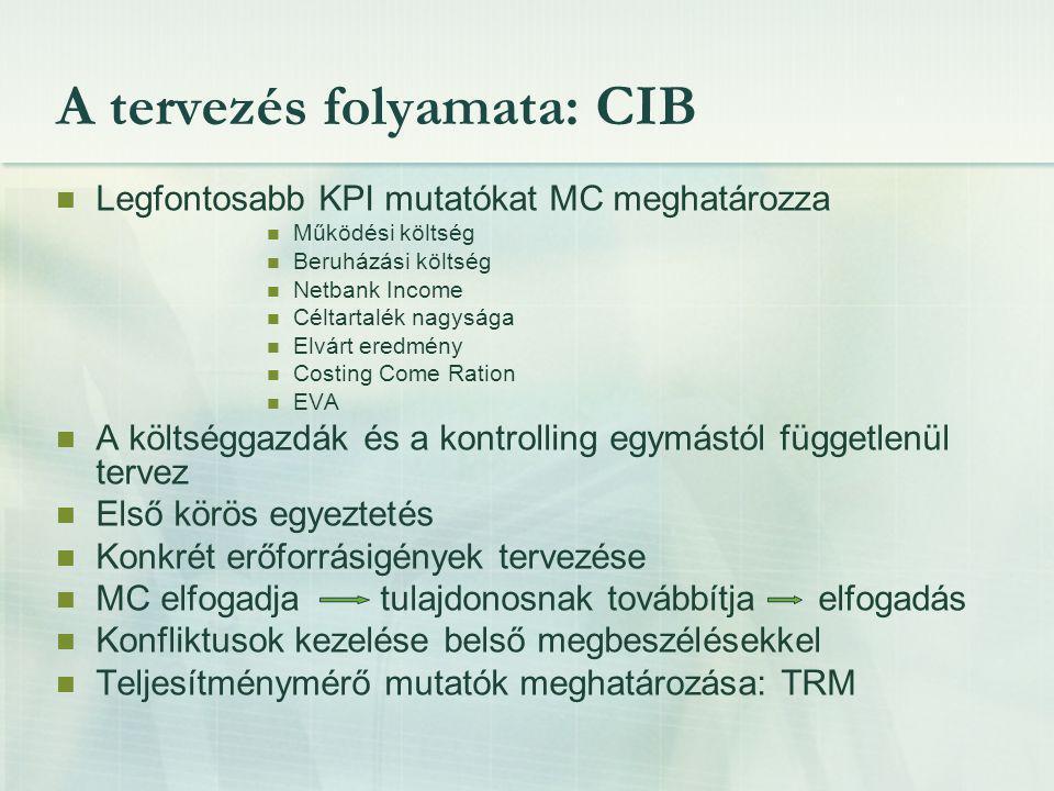 A tervezés folyamata: CIB