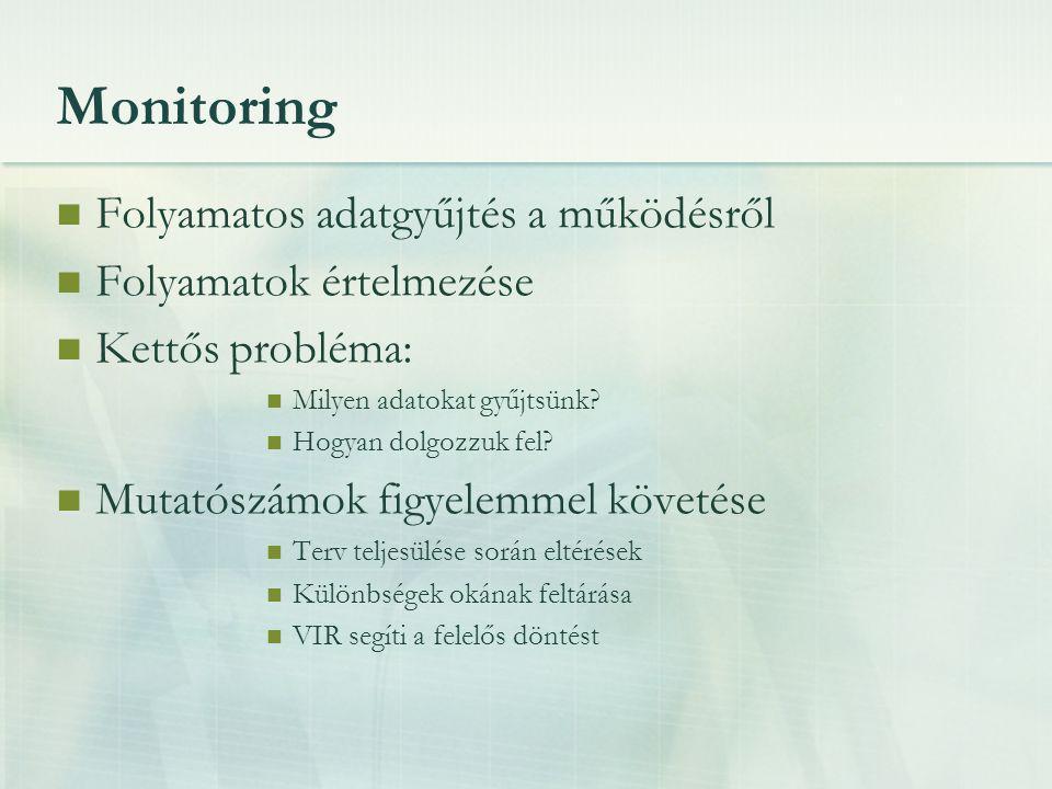 Monitoring Folyamatos adatgyűjtés a működésről Folyamatok értelmezése