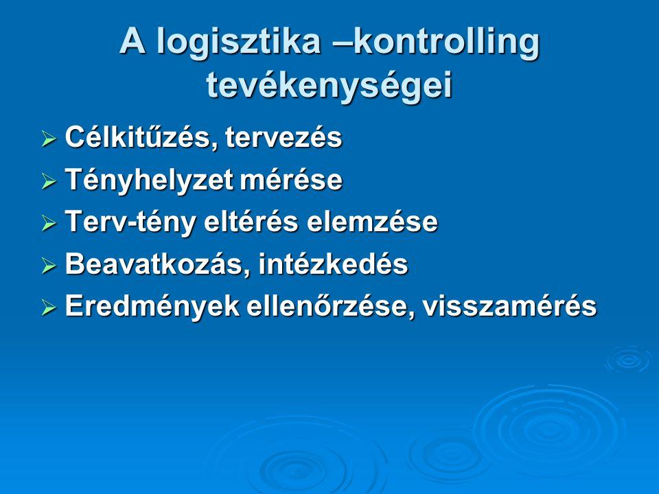 A logisztika –kontrolling tevékenységei