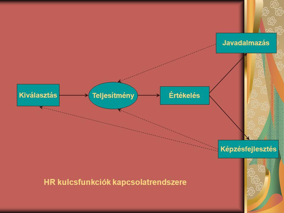 HR kulcsfunkciók kapcsolatrendszere