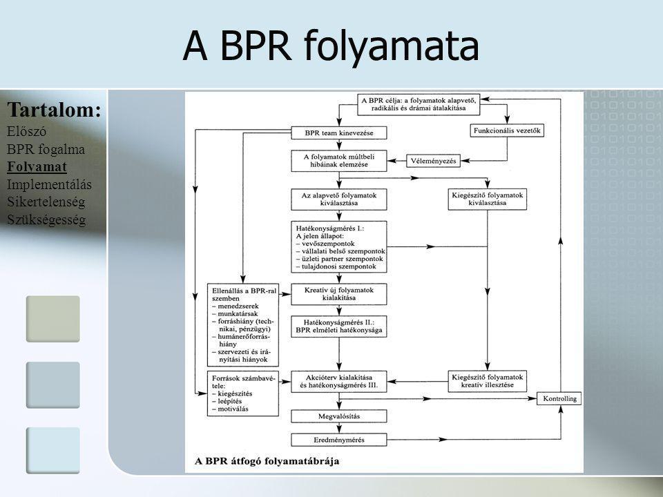 A BPR folyamata Tartalom: Előszó BPR fogalma Folyamat Implementálás