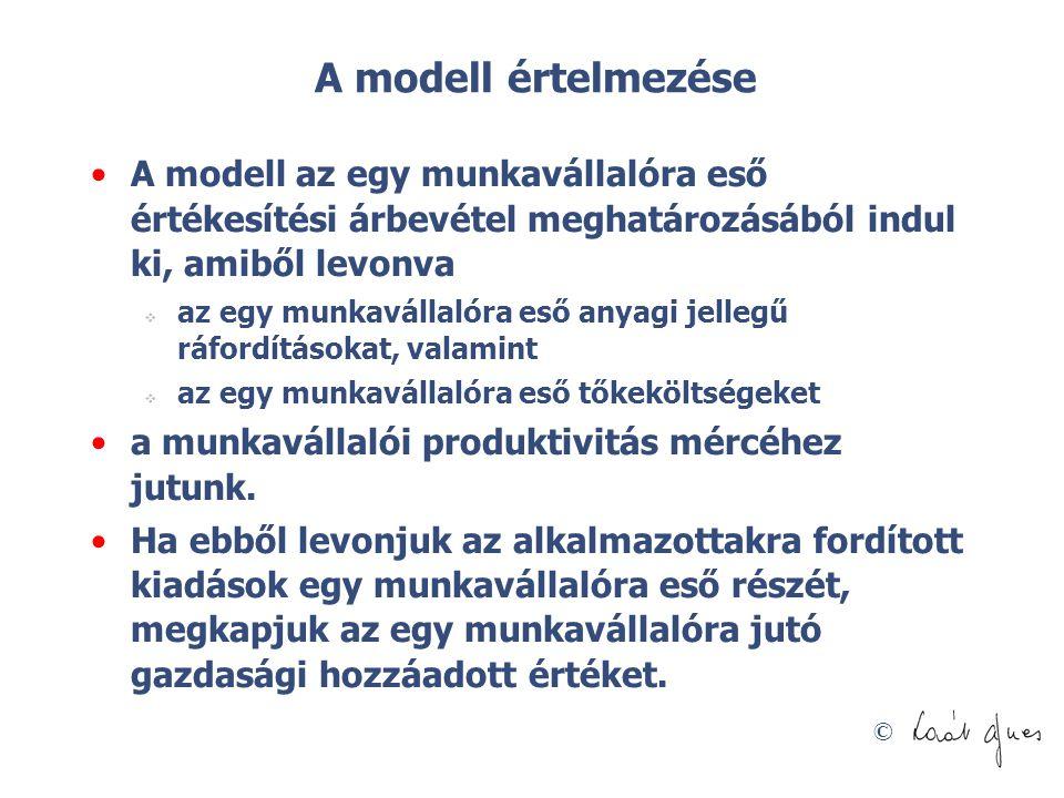 A modell értelmezése A modell az egy munkavállalóra eső értékesítési árbevétel meghatározásából indul ki, amiből levonva.