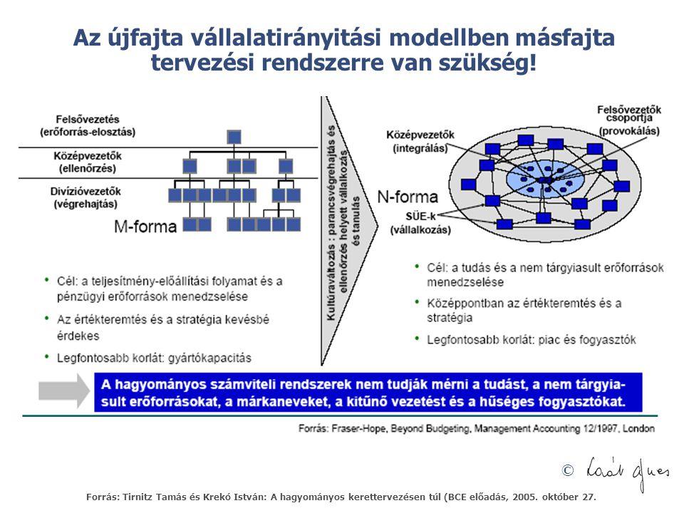 Az újfajta vállalatirányitási modellben másfajta tervezési rendszerre van szükség!