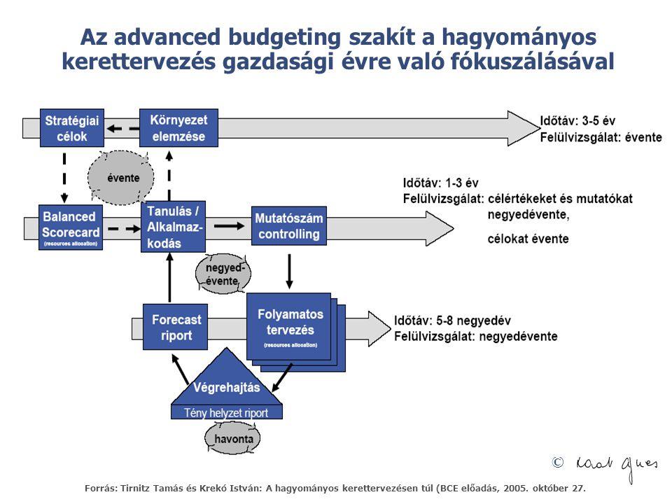 Az advanced budgeting szakít a hagyományos kerettervezés gazdasági évre való fókuszálásával