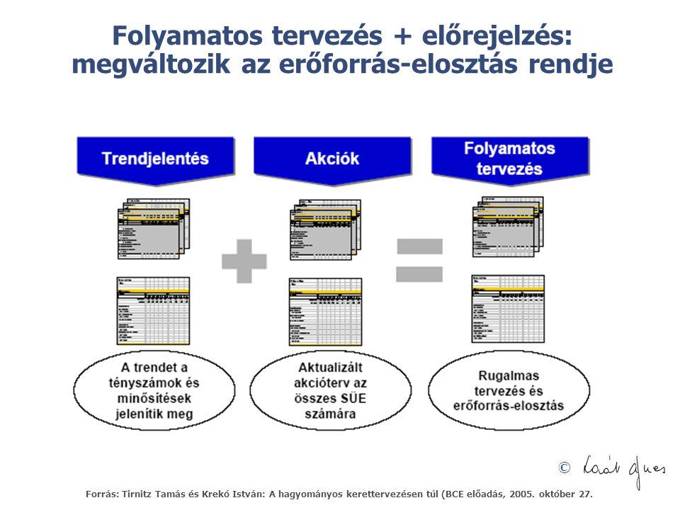 Folyamatos tervezés + előrejelzés: megváltozik az erőforrás-elosztás rendje