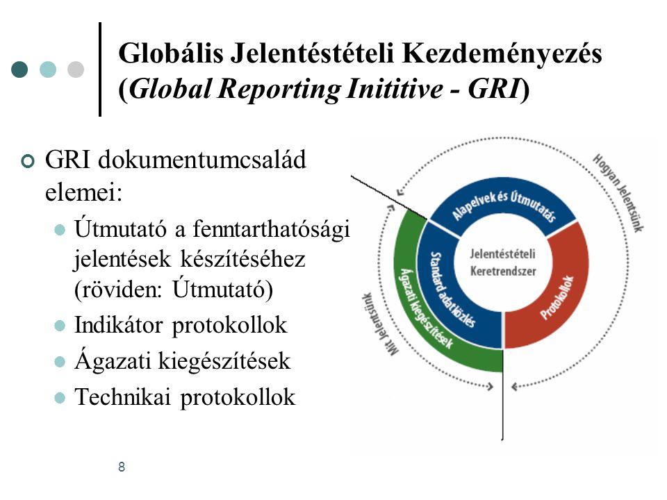 Globális Jelentéstételi Kezdeményezés (Global Reporting Inititive - GRI)