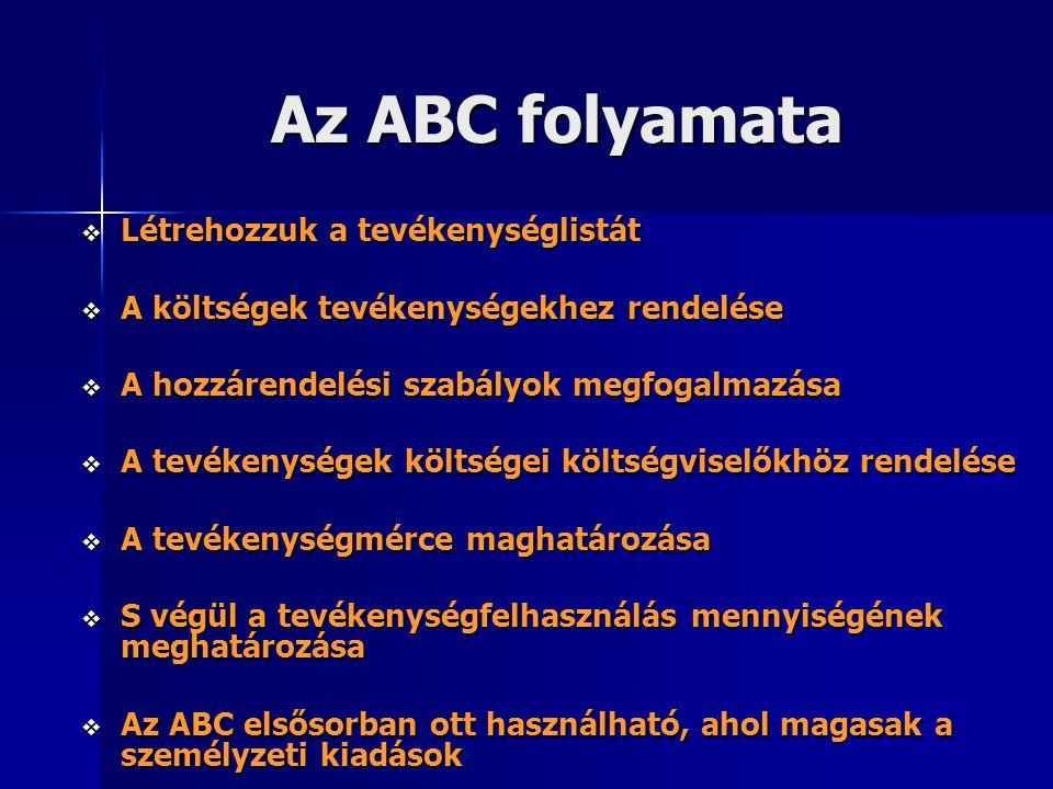 Az ABC folyamata Létrehozzuk a tevékenységlistát