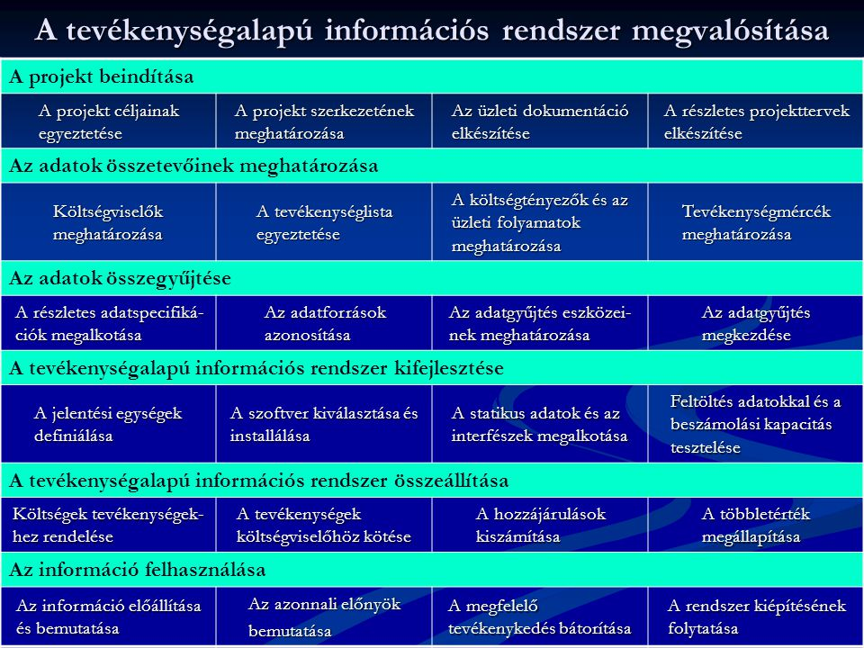 A tevékenységalapú információs rendszer megvalósítása