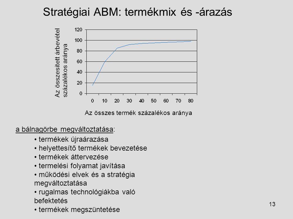 Stratégiai ABM: termékmix és -árazás