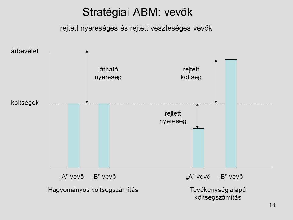 Stratégiai ABM: vevők rejtett nyereséges és rejtett veszteséges vevők