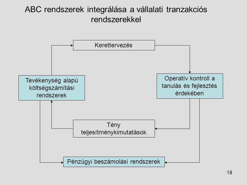 ABC rendszerek integrálása a vállalati tranzakciós rendszerekkel