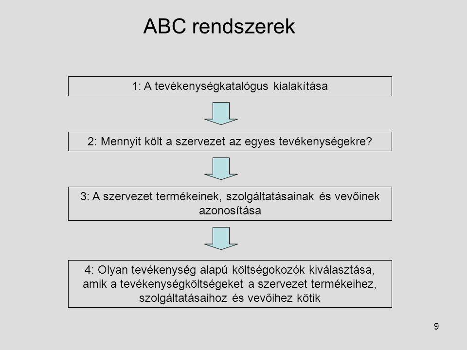 ABC rendszerek 1: A tevékenységkatalógus kialakítása