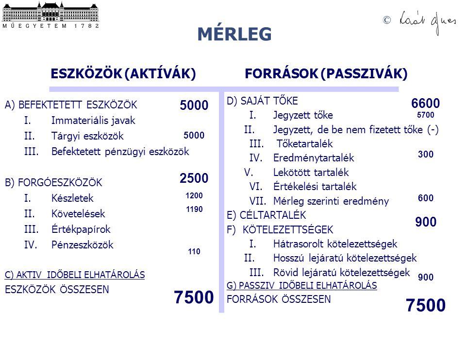 MÉRLEG 7500 ESZKÖZÖK (AKTÍVÁK) FORRÁSOK (PASSZIVÁK) 6600 5000