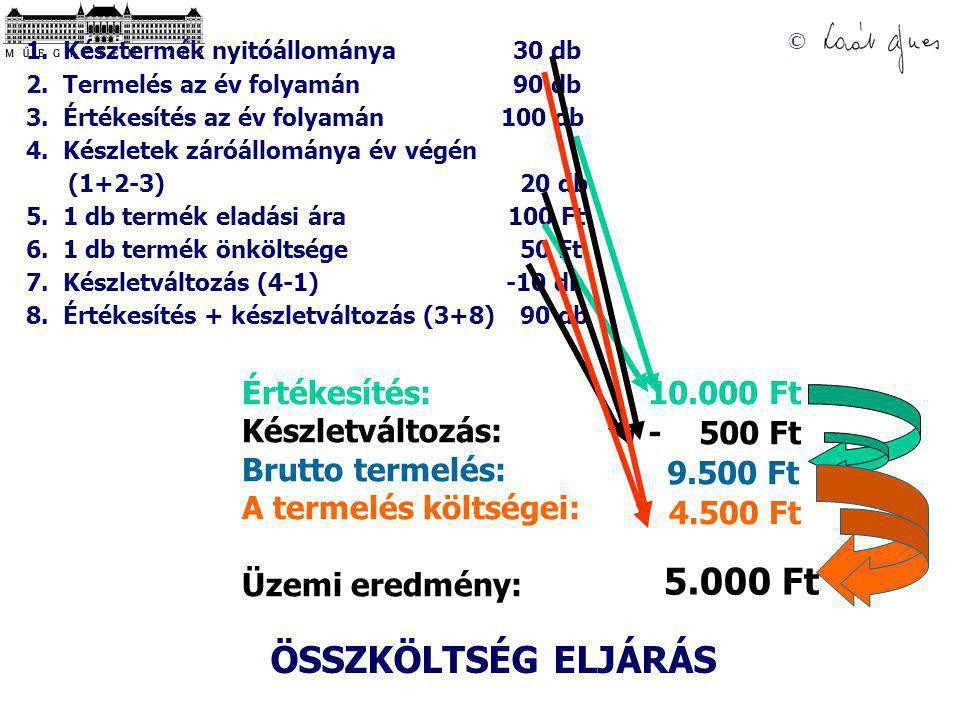 5.000 Ft ÖSSZKÖLTSÉG ELJÁRÁS Értékesítés: Készletváltozás: