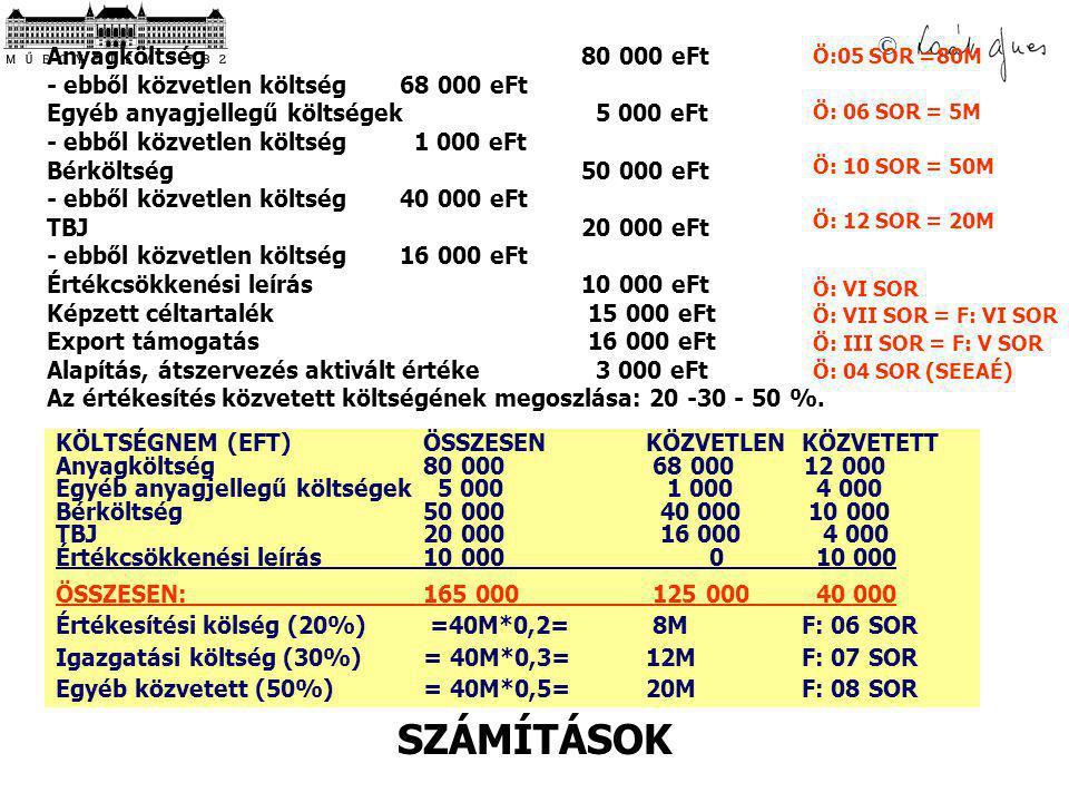 SZÁMÍTÁSOK Anyagköltség 80 000 eFt