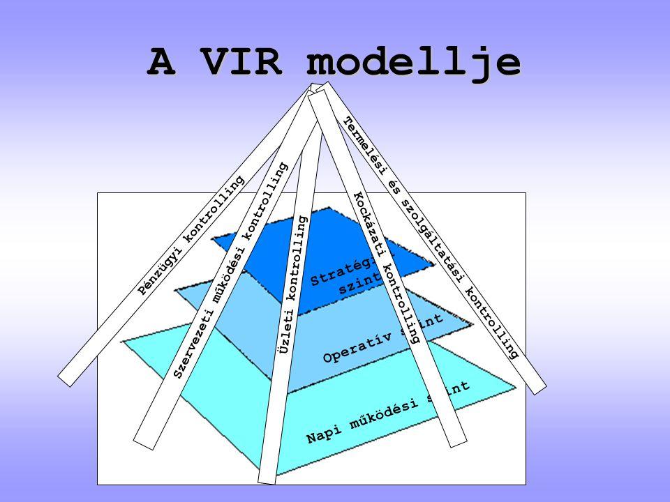 A VIR modellje Stratégiai szint Operatív szint Napi működési szint