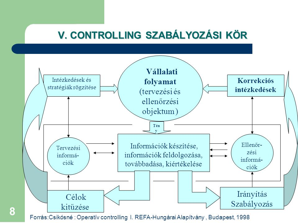 V. CONTROLLING SZABÁLYOZÁSI KÖR