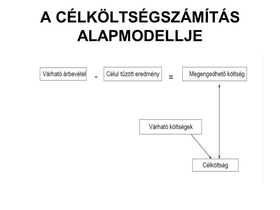 A CÉLKÖLTSÉGSZÁMÍTÁS ALAPMODELLJE