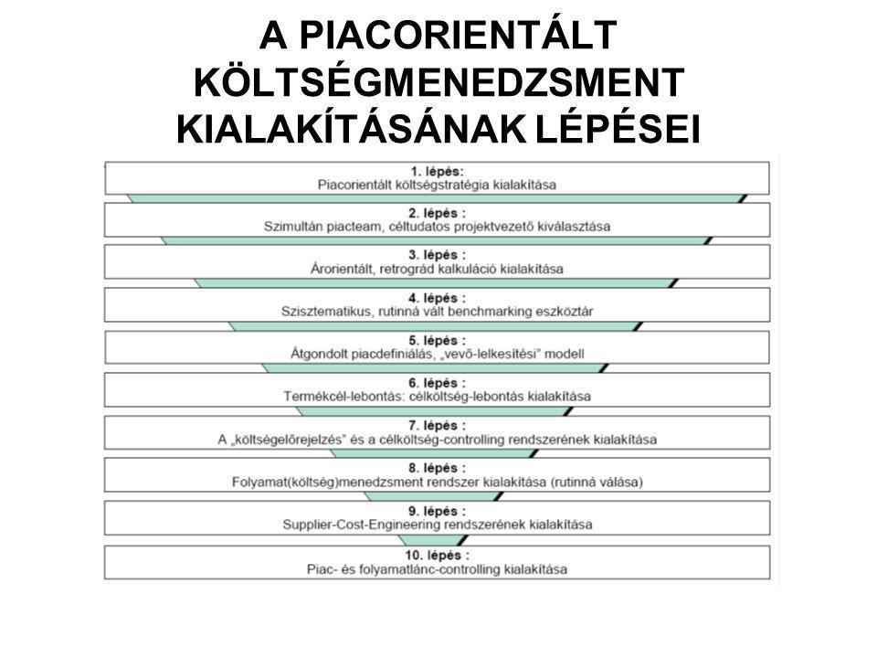 A PIACORIENTÁLT KÖLTSÉGMENEDZSMENT KIALAKÍTÁSÁNAK LÉPÉSEI
