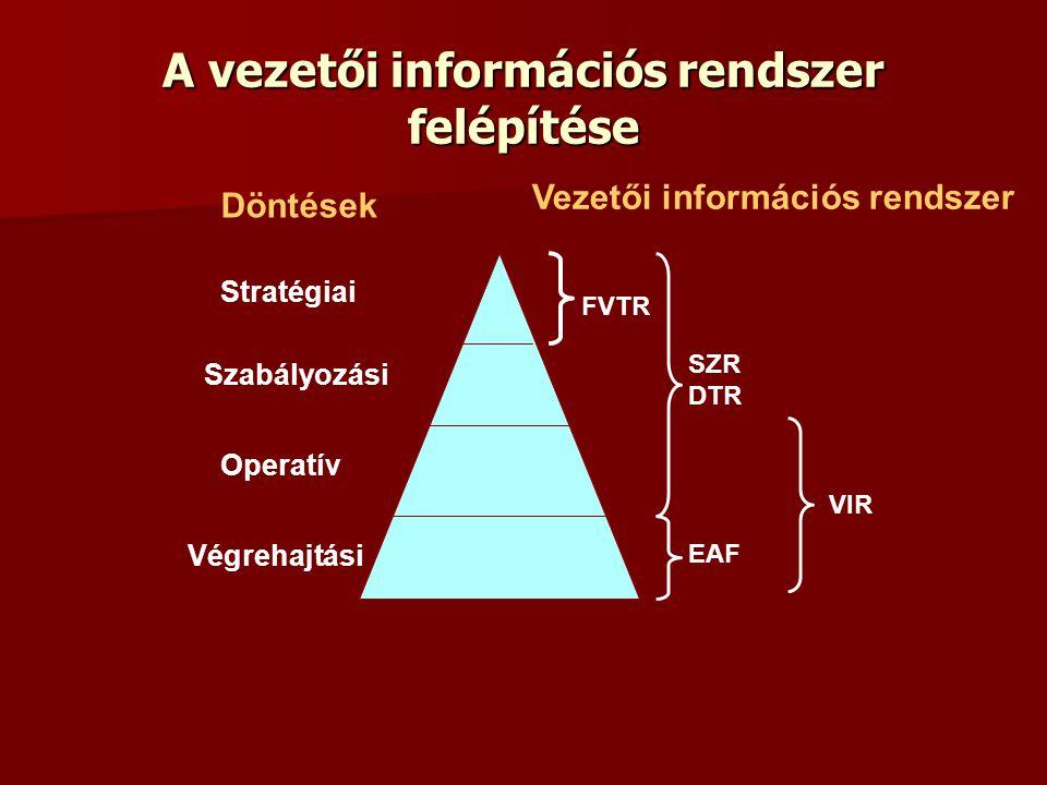 A vezetői információs rendszer felépítése