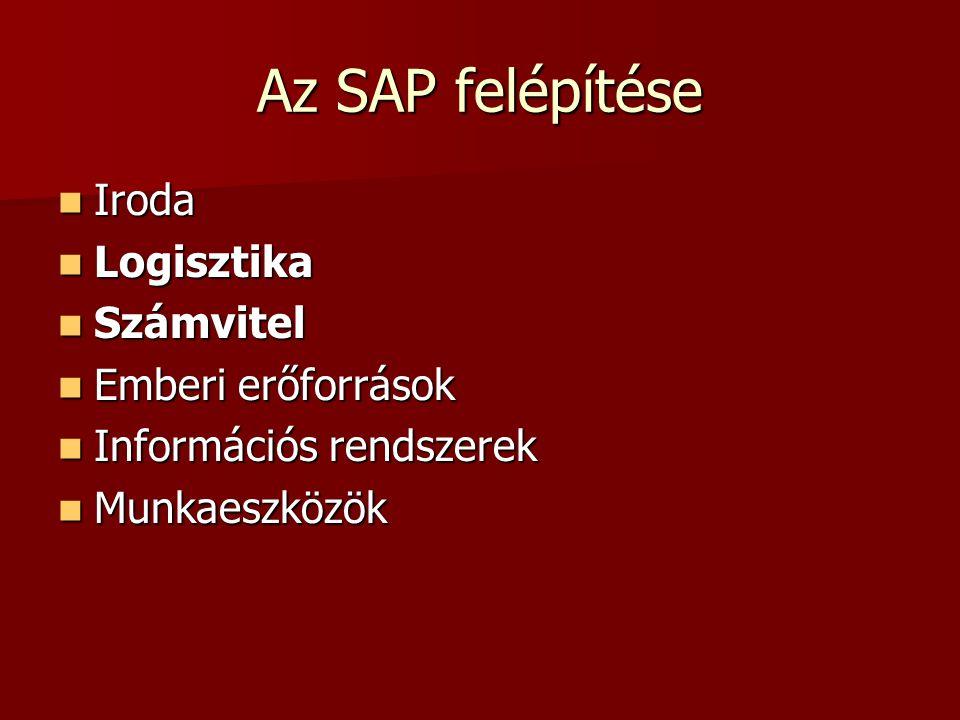 Az SAP felépítése Iroda Logisztika Számvitel Emberi erőforrások