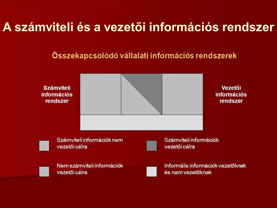 A számviteli és a vezetői információs rendszer