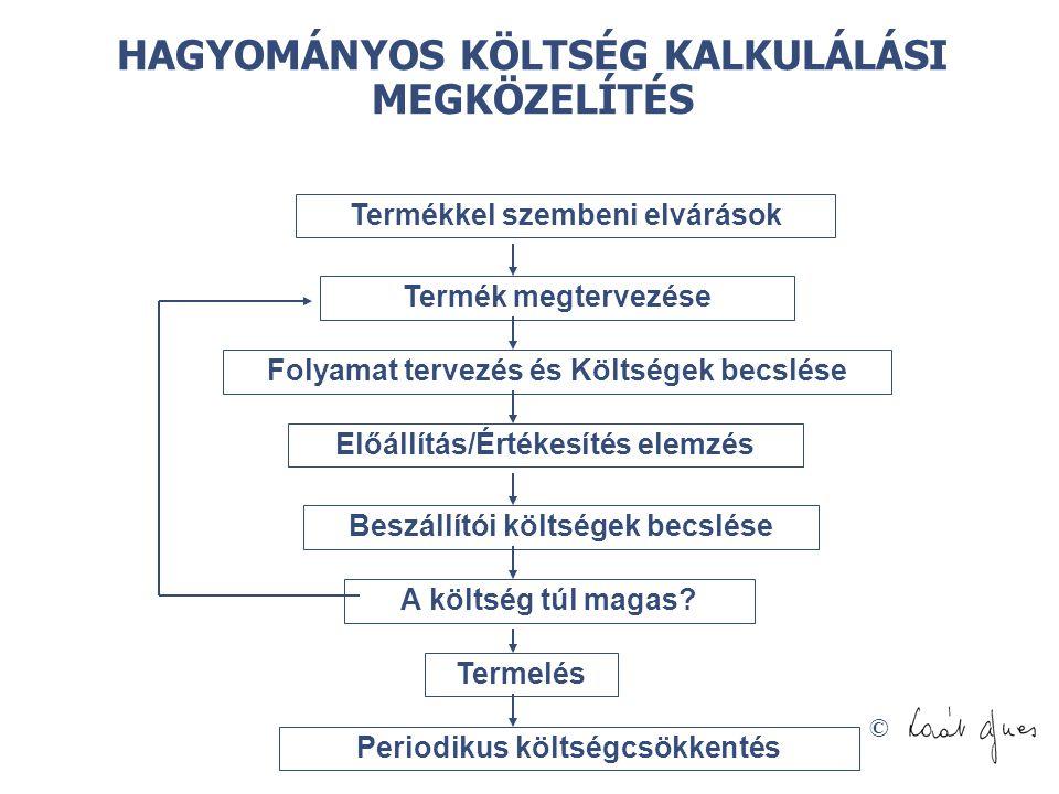 HAGYOMÁNYOS KÖLTSÉG KALKULÁLÁSI MEGKÖZELÍTÉS
