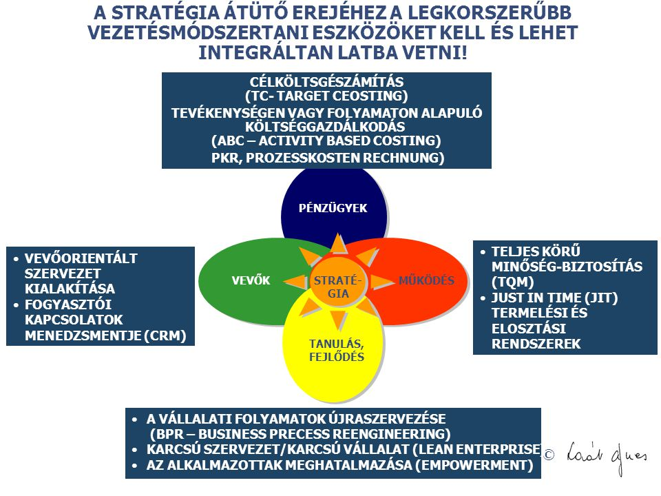 CÉLKÖLTSGÉSZÁMÍTÁS (TC- TARGET CEOSTING)
