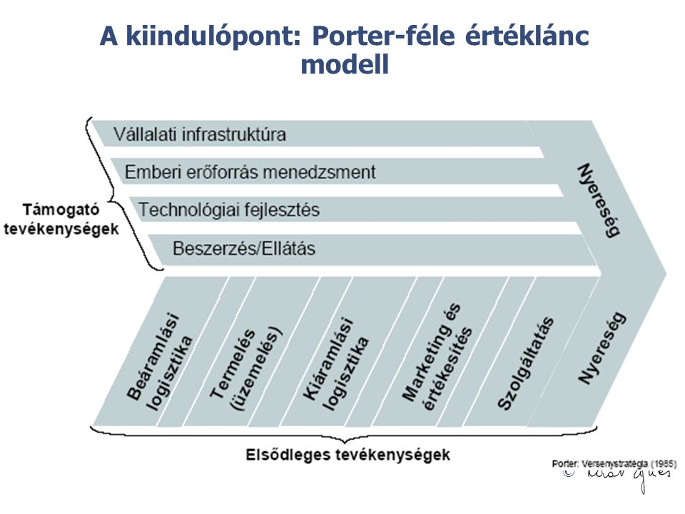 A kiindulópont: Porter-féle értéklánc modell