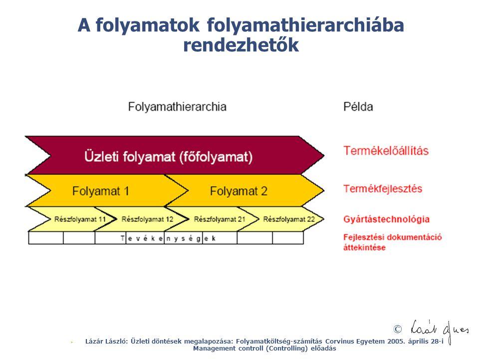 A folyamatok folyamathierarchiába rendezhetők