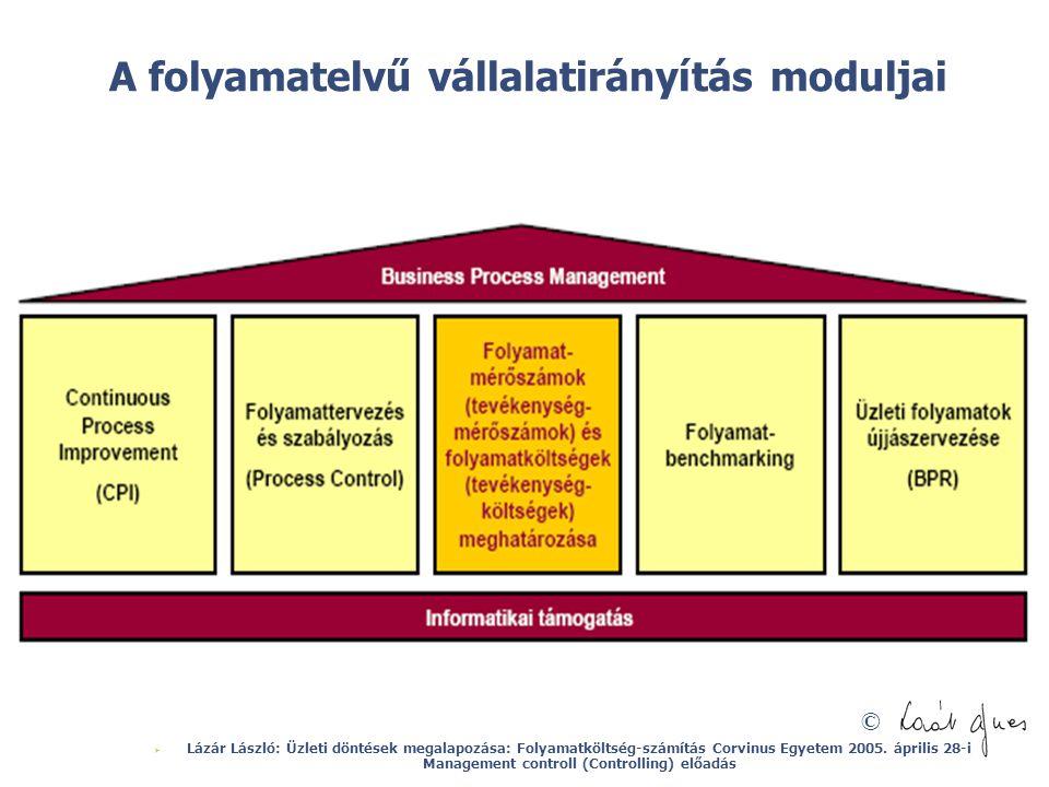 A folyamatelvű vállalatirányítás moduljai