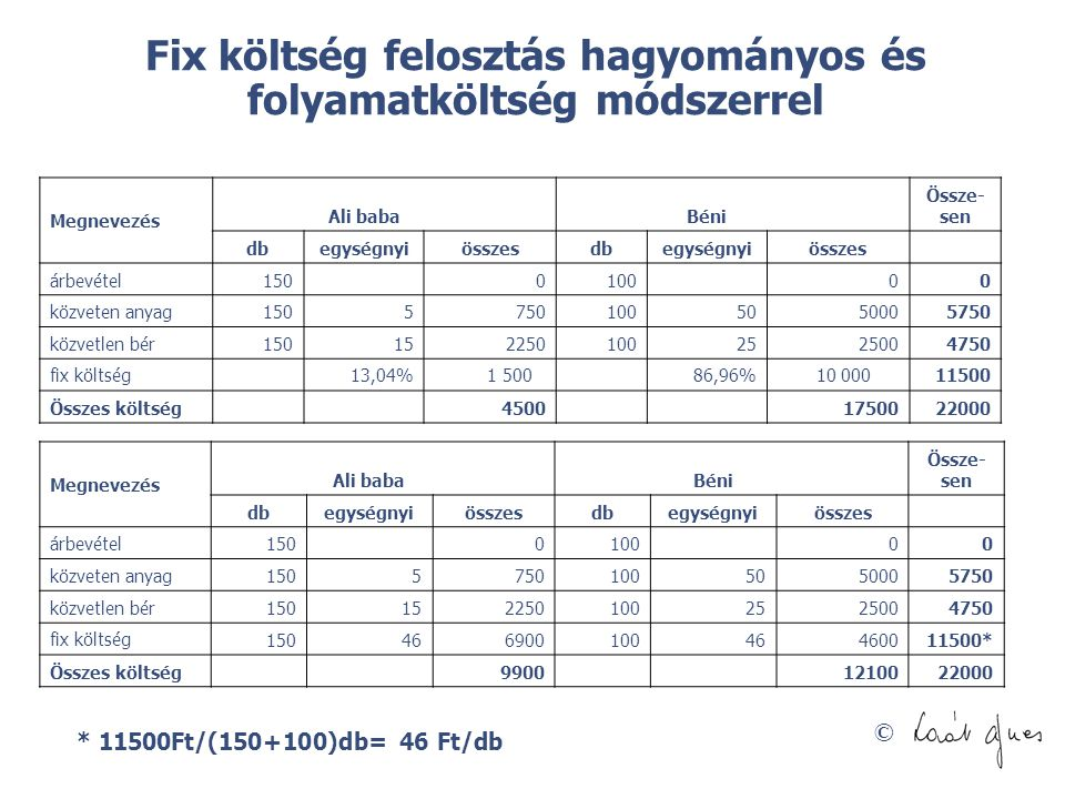 Fix költség felosztás hagyományos és folyamatköltség módszerrel