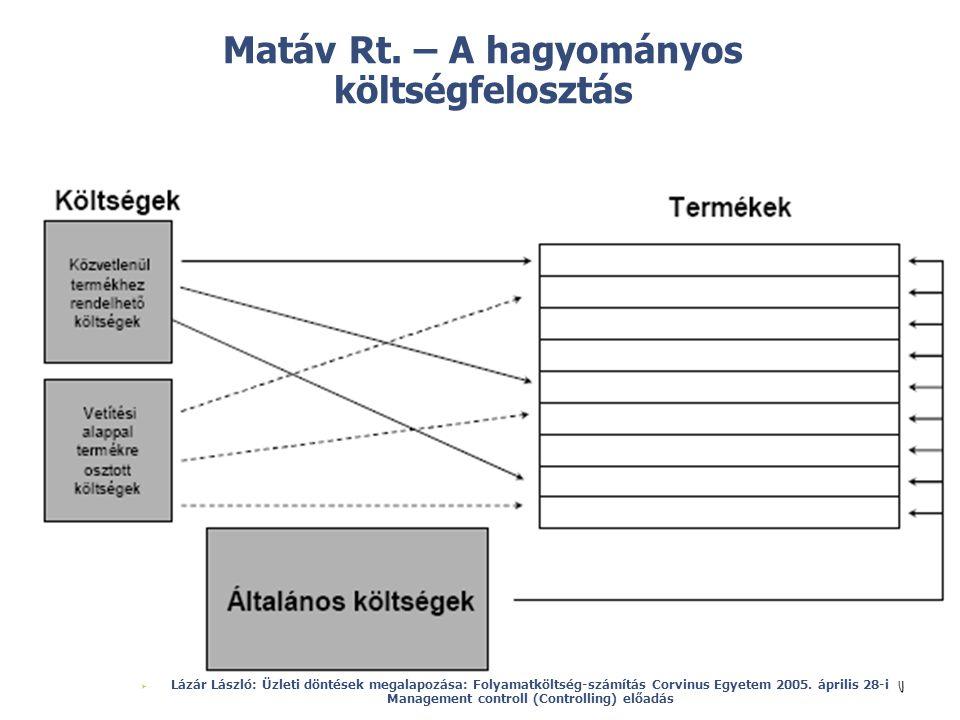 Matáv Rt. – A hagyományos költségfelosztás