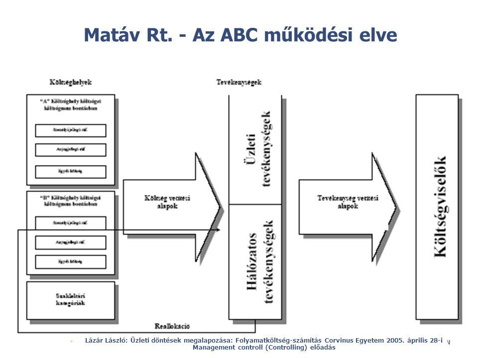 Matáv Rt. - Az ABC működési elve